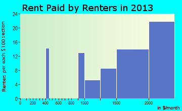 Elwood rent paid by renters for apartments graph