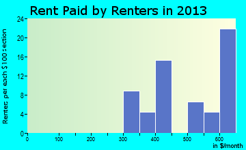 Fabius rent paid by renters for apartments graph