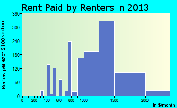 Fort Drum rent paid by renters for apartments graph
