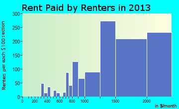 Harrison rent paid by renters for apartments graph