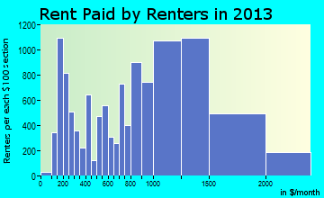 Hempstead rent paid by renters for apartments graph