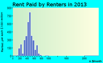 Clarksville rent paid by renters for apartments graph