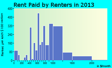Kiryas Joel rent paid by renters for apartments graph