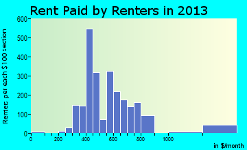 Lancaster rent paid by renters for apartments graph