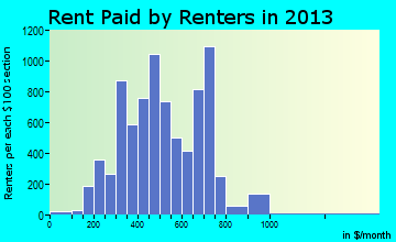 Lockport rent paid by renters for apartments graph