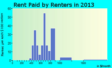 Manchester rent paid by renters for apartments graph