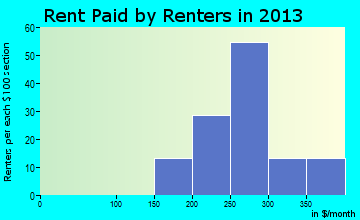 Cove rent paid by renters for apartments graph