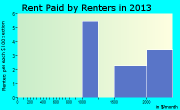 Mill Neck rent paid by renters for apartments graph