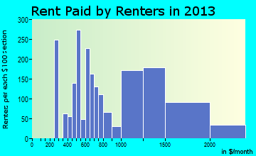 Monsey rent paid by renters for apartments graph