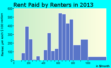 Monticello rent paid by renters for apartments graph