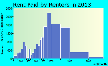Mount Vernon rent paid by renters for apartments graph