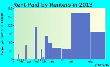 North Bellport rent paid by renters for apartments graph