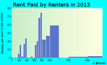Pawling rent paid by renters for apartments graph