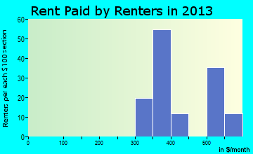 Perrysburg rent paid by renters for apartments graph