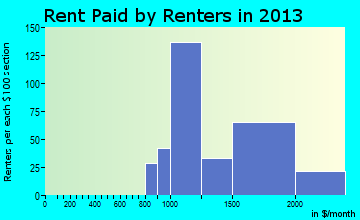 Pleasantville rent paid by renters for apartments graph
