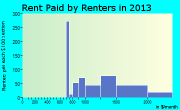 Port Jefferson Station rent paid by renters for apartments graph