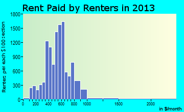 Rome rent paid by renters for apartments graph