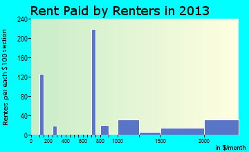Roslyn Heights rent paid by renters for apartments graph