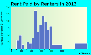 Rouses Point rent paid by renters for apartments graph