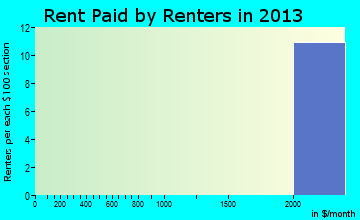 Searingtown rent paid by renters for apartments graph