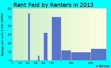 Setauket-East Setauket rent paid by renters for apartments graph