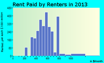 Solvay rent paid by renters for apartments graph