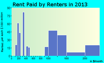 South Valley Stream rent paid by renters for apartments graph