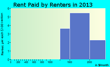 Tappan rent paid by renters for apartments graph