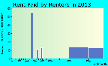 Wading River rent paid by renters for apartments graph