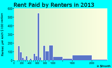 Warwick rent paid by renters for apartments graph