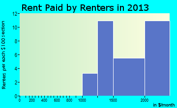 West Bay Shore rent paid by renters for apartments graph