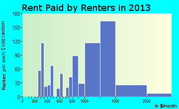 West Haverstraw rent paid by renters for apartments graph
