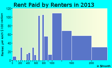 West Hempstead rent paid by renters for apartments graph