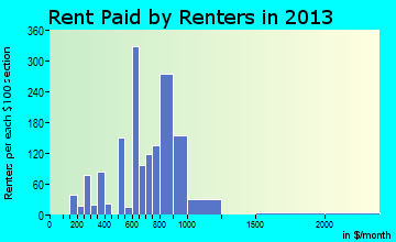 Williamsville rent paid by renters for apartments graph