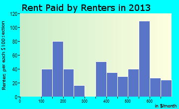 Wolcott rent paid by renters for apartments graph