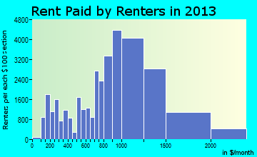 Yonkers rent paid by renters for apartments graph
