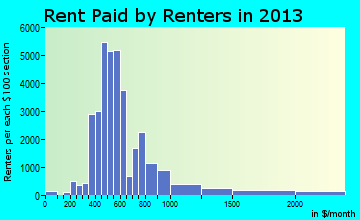 Fayetteville rent paid by renters for apartments graph