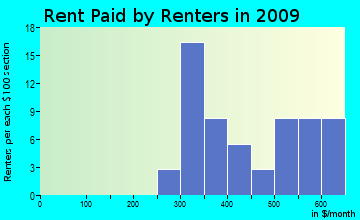 Portage rent paid by renters for apartments graph