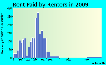 Wheatfield rent paid by renters for apartments graph