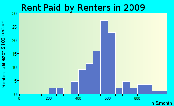 Forestport rent paid by renters for apartments graph