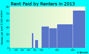 Channel Islands Beach rent paid by renters for apartments graph