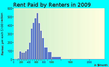 Whitestown rent paid by renters for apartments graph