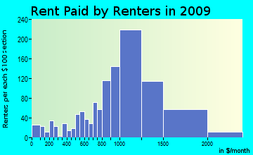 Carmel rent paid by renters for apartments graph
