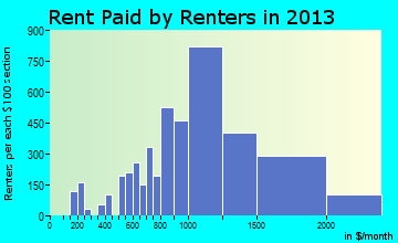 Chino rent paid by renters for apartments graph