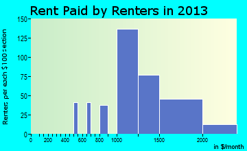 Citrus rent paid by renters for apartments graph