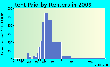 Clifton Park rent paid by renters for apartments graph