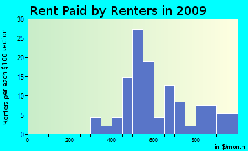 Seward rent paid by renters for apartments graph