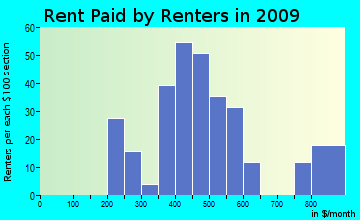 Hinsdale rent paid by renters for apartments graph