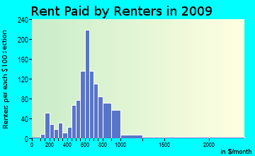 Claverack rent paid by renters for apartments graph