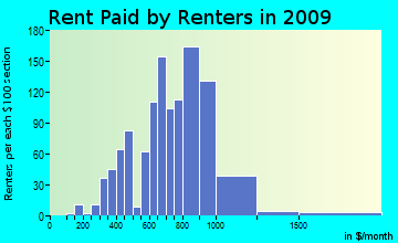 Dover rent paid by renters for apartments graph